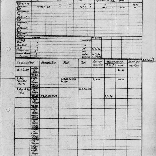 Tysk oversigt over bevæbning og bemanding, Oddesund 15.1.1945.jpg